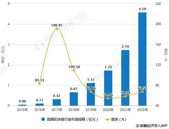 2019年中国区块链行业市场现状及发展趋势报告