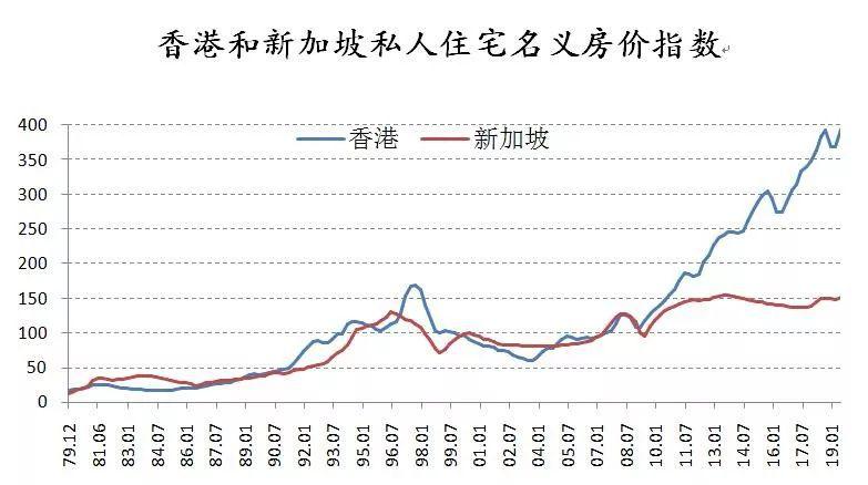 亚洲经济导刊:香港房价 40 年暴涨 23 倍!